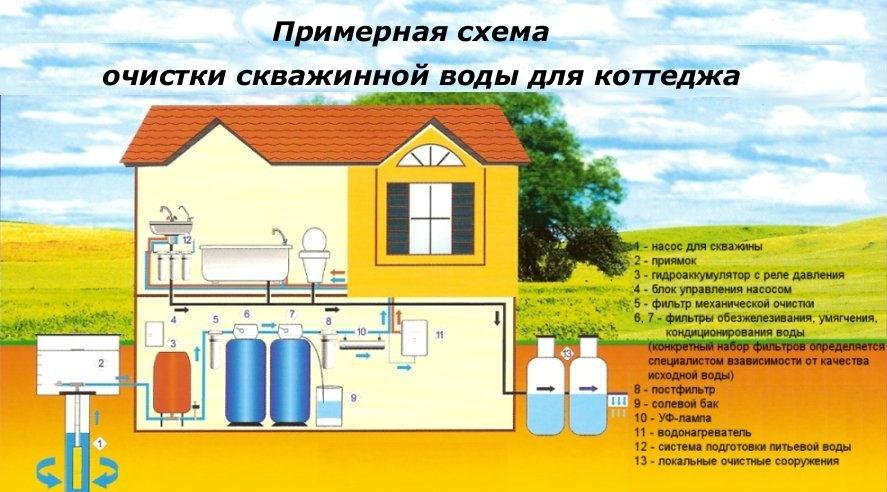 Система очистки воды из скважины цена